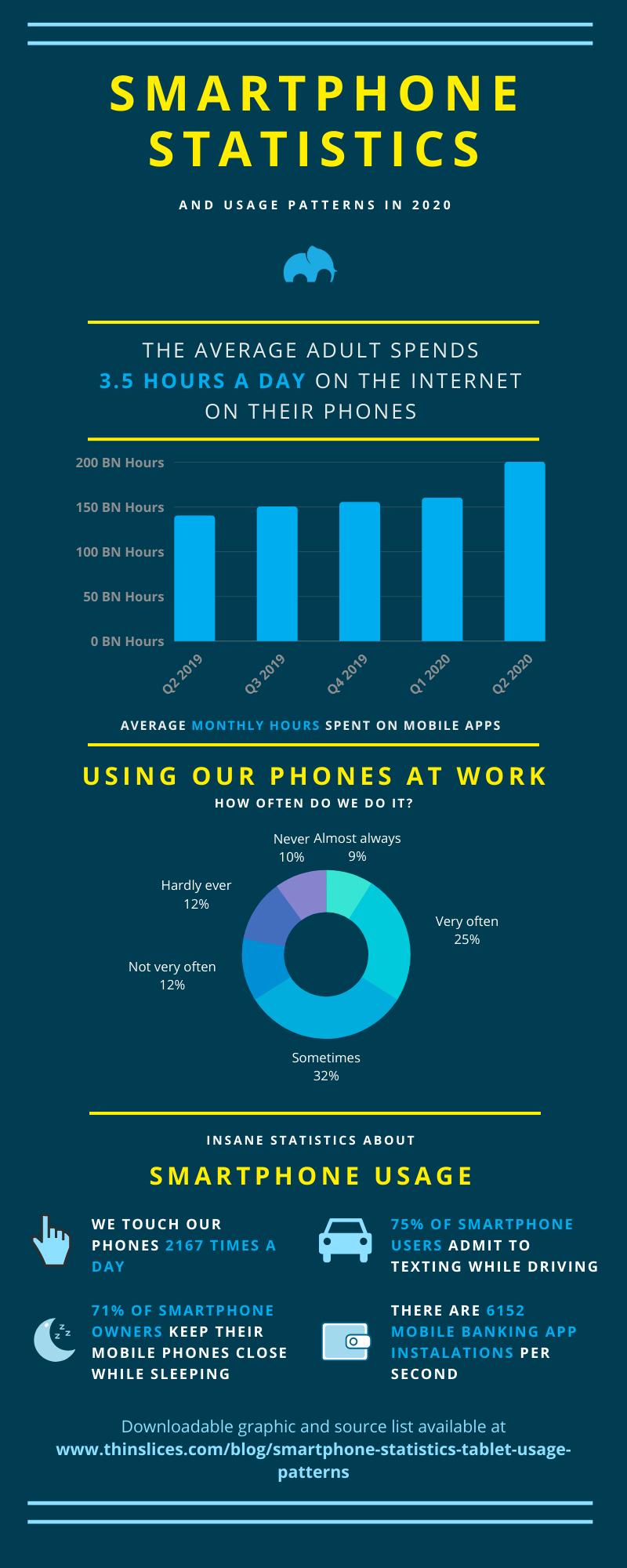 Smartphone infographic 2