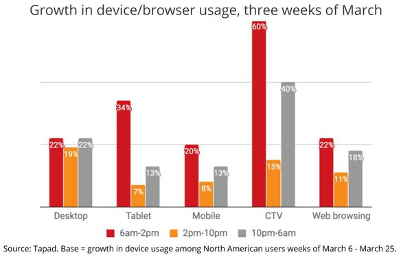 growth in device usage users march 2020