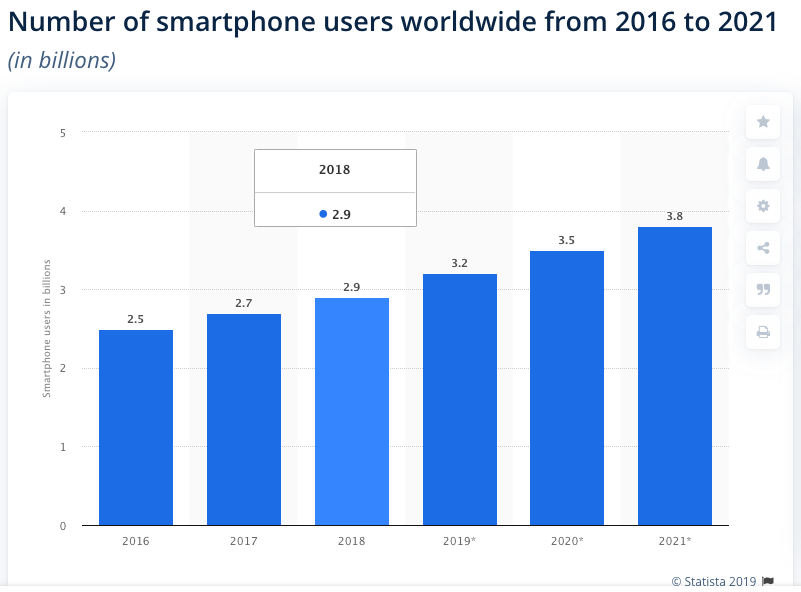 smartphone users population