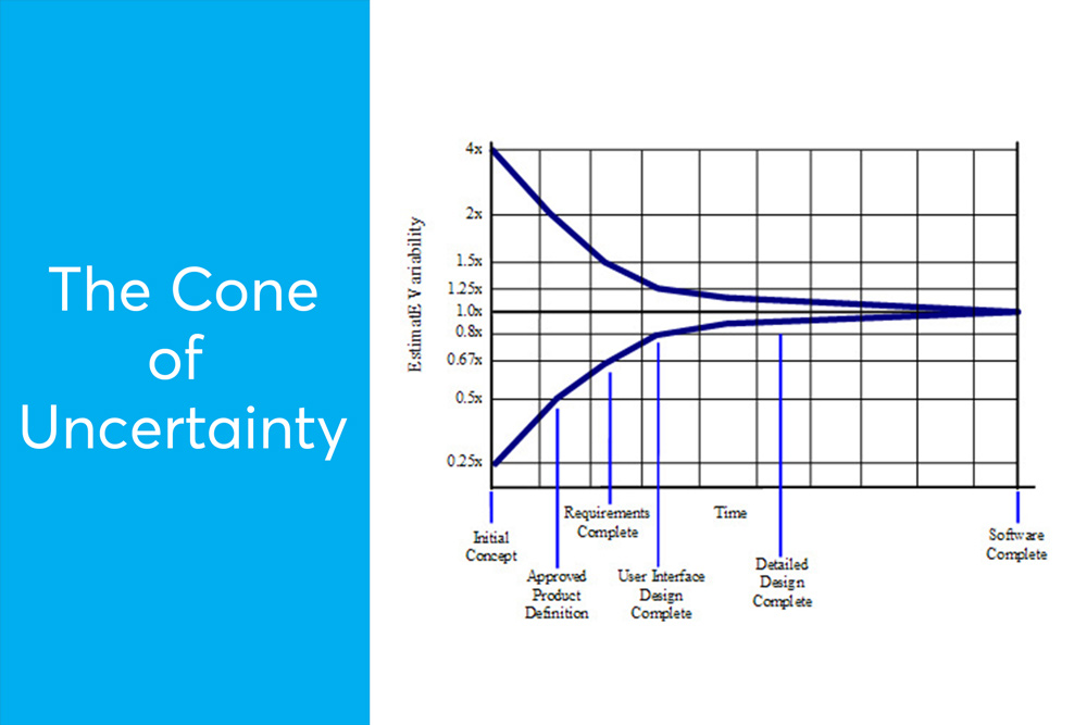 the-cone-of-uncertainty
