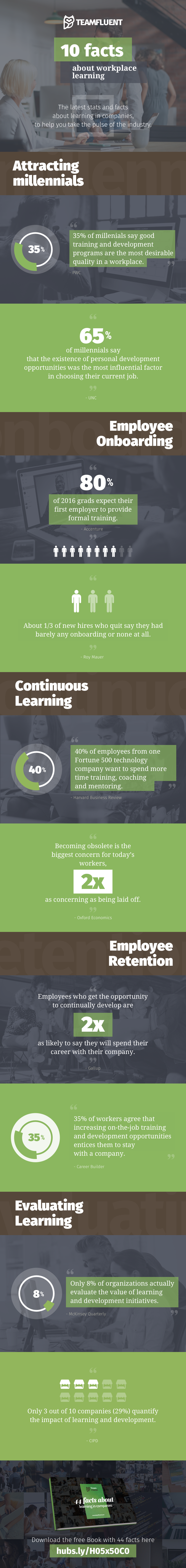 10 Workplace Learning Facts [Infographic]