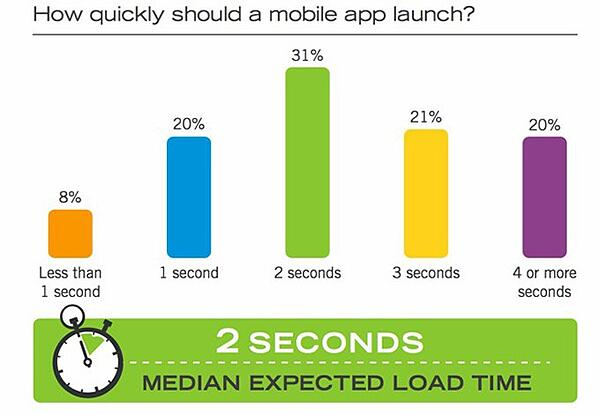 users' mobile habits