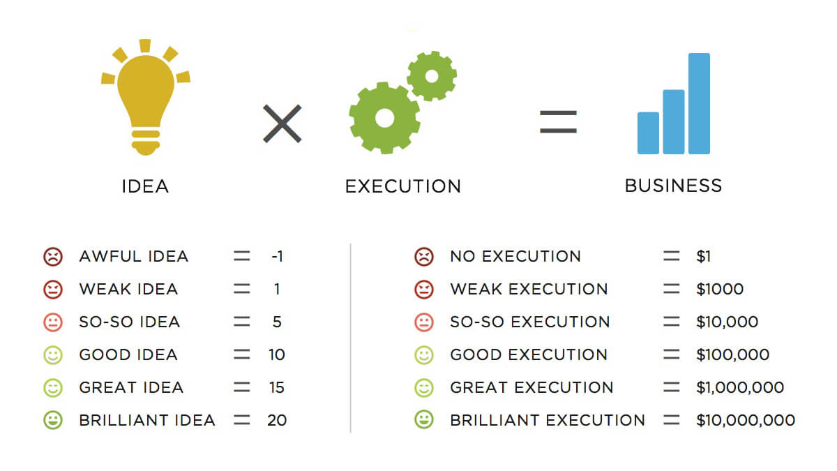 Idea-Execution-Business-