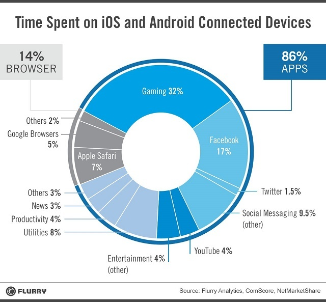 How users spend time on mobile phones