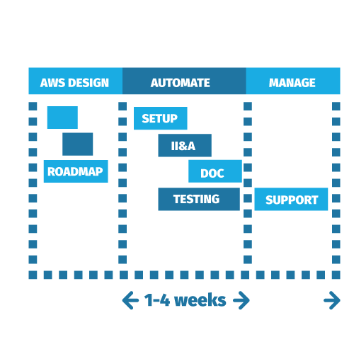 Thinslices DevOps As A Service