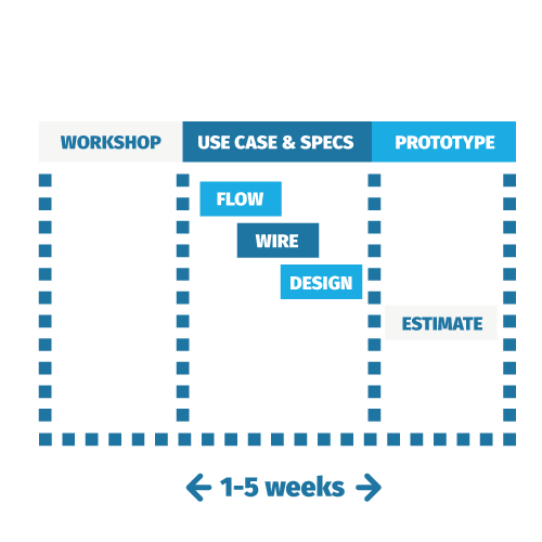 Thinslices Product Design Process